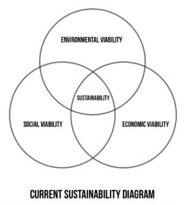 Current Venn Diagram of Sustainability