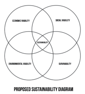 Proposed Venn Diagram of Sustainability by Karen Pendergrass