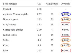 Gluten Cross-reactivity controls