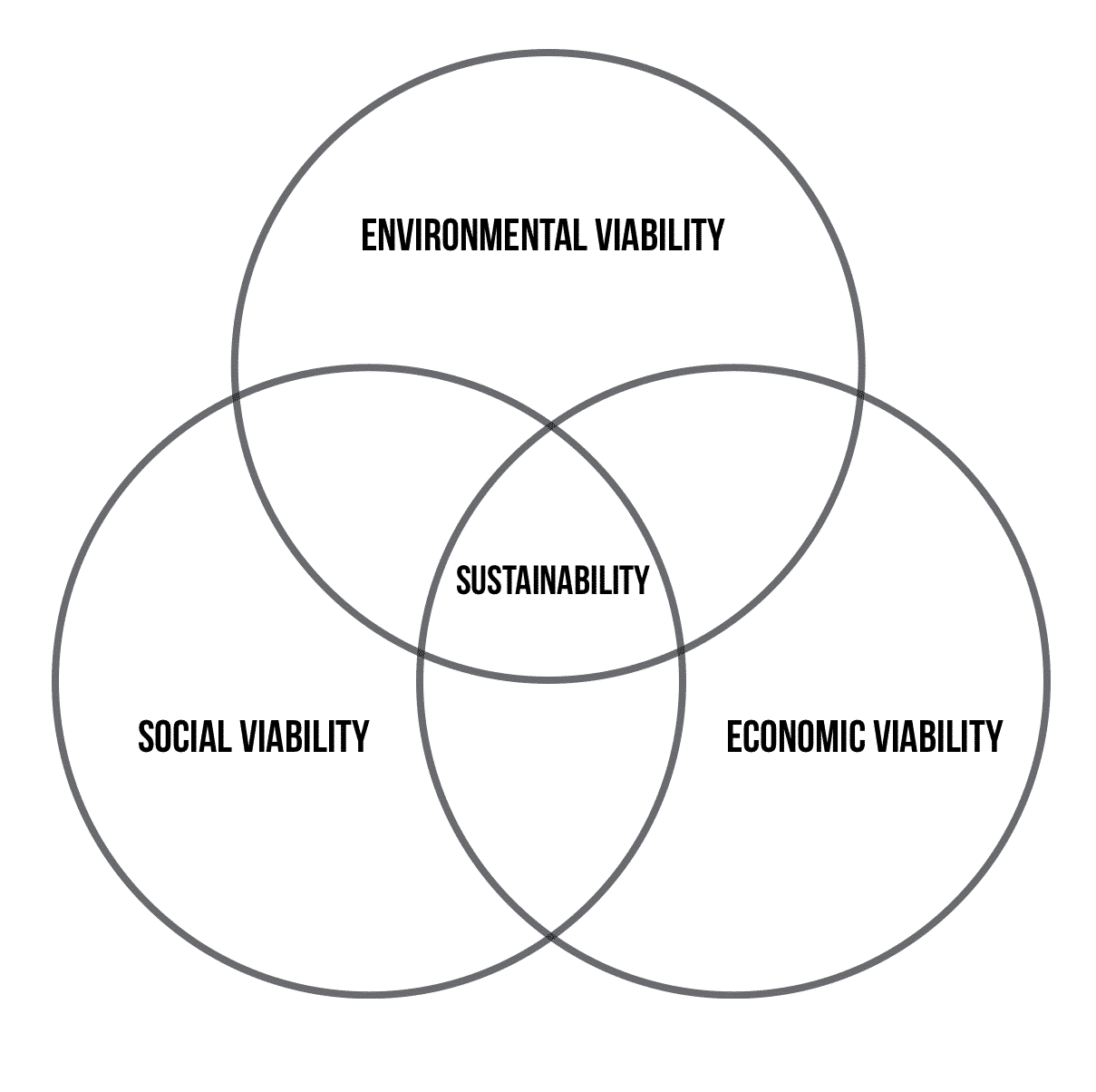 anti-meat narrative sustainability diagram