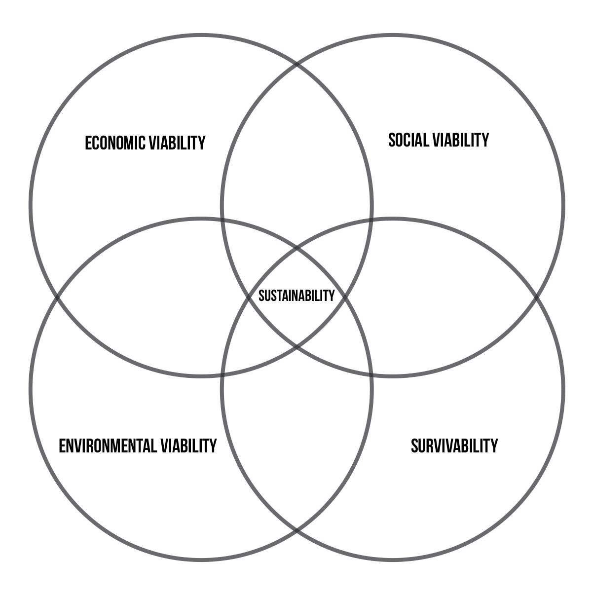 venn diagram of sustainability