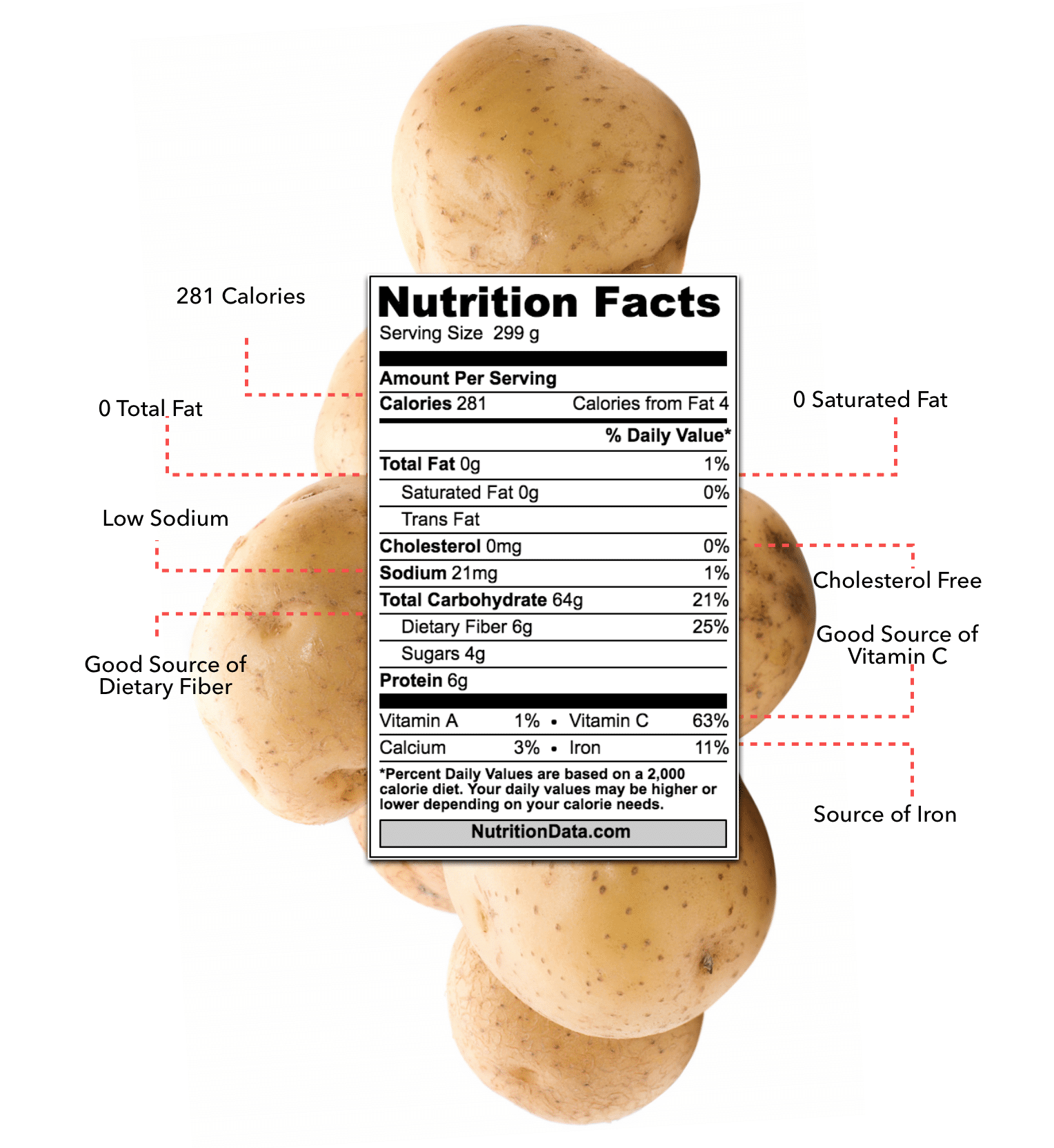 Official Paleo Status of White Potatoes Official Paleo Status of White Potatoes
