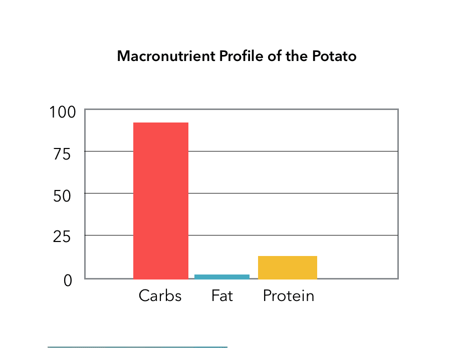 macronutrient profile of white potatoes