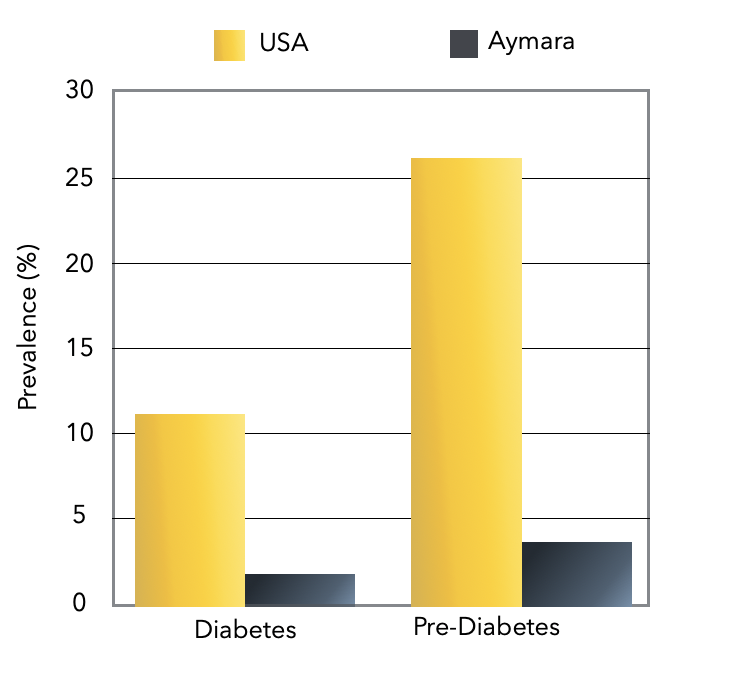 Figure 5. Diabetes and Pre-Diabetes among Aymara vs the United States. Stephan Guyenet WholeHealthSource.com. [11].