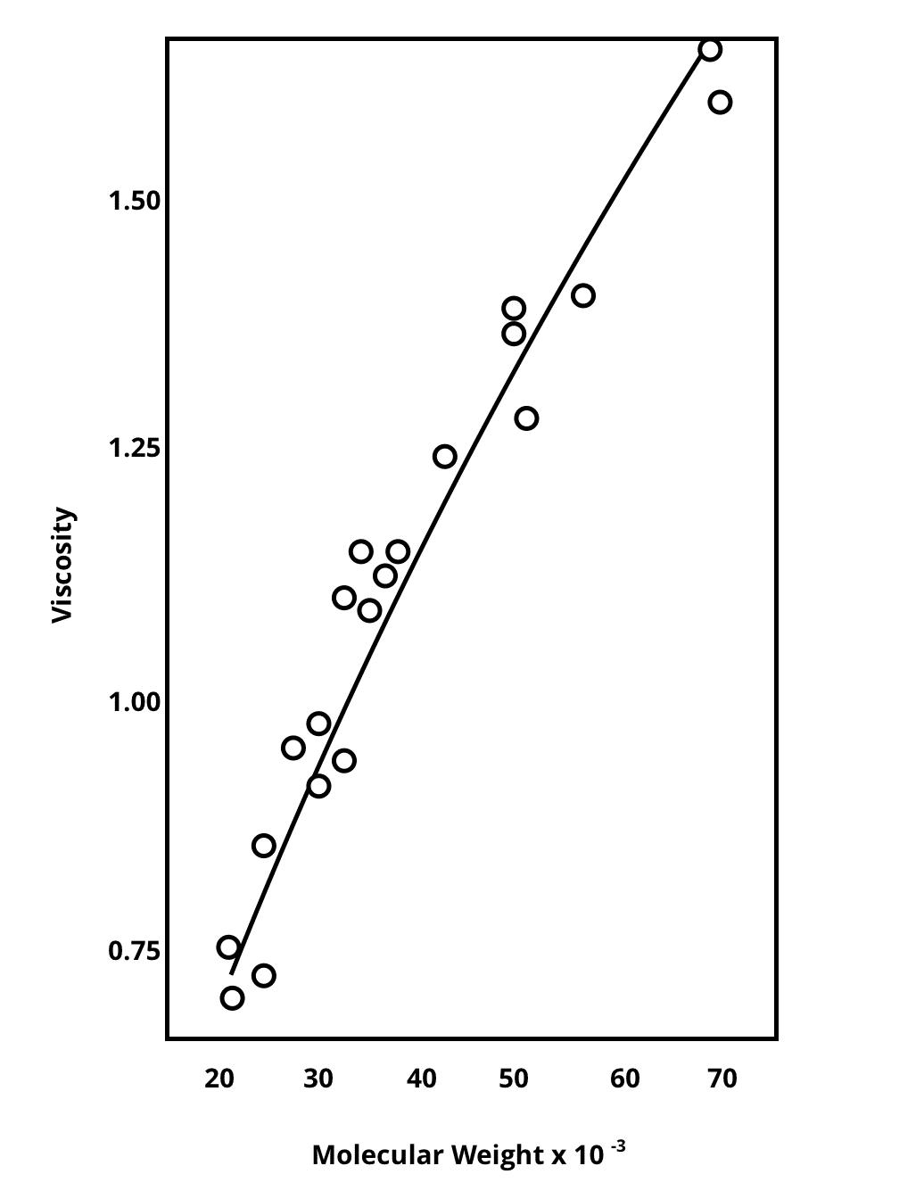 correlation between molecular weight and viscosity in prebiotic fibers