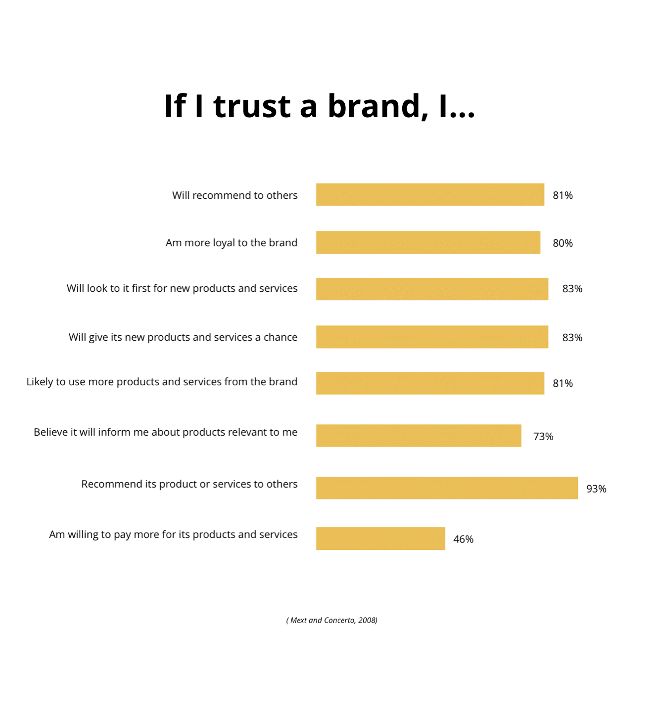 relationship of brand trust and sales