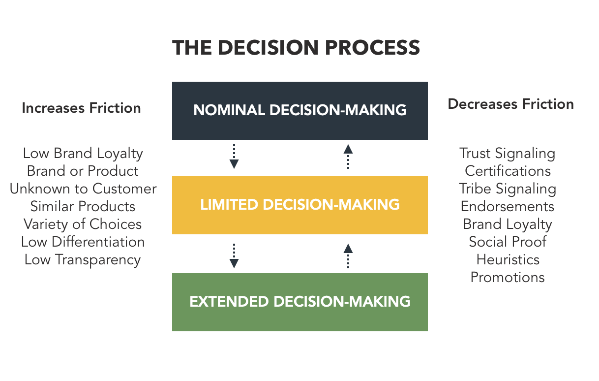 Heuristics and Consumer Decision Friction factors