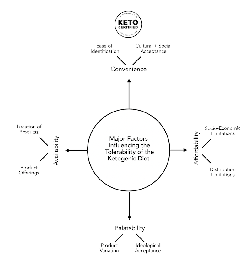 factors influencing tolerability of ketogenic diet