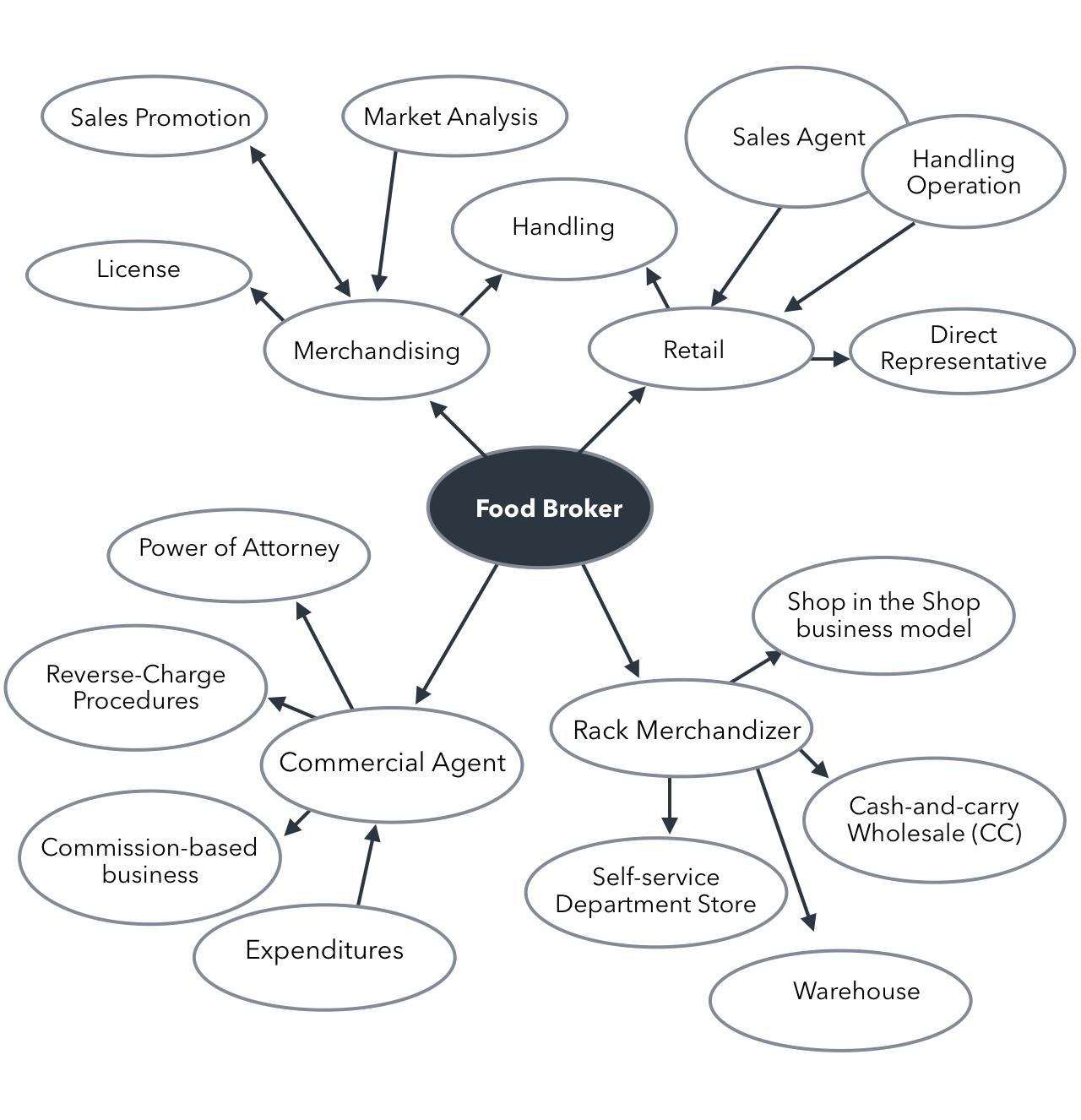 food broker guide for food brands