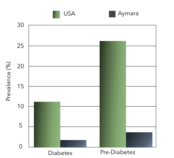 Diabetes and Pre-Diabetes among Aymara vs the United States