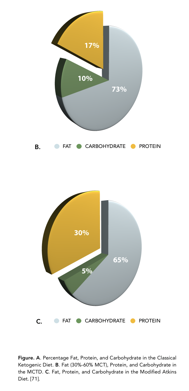 Fat (30%-60% MCT), Protein, and Carbohydrate in the MCTD. C. Fat, Protein, and Carbohydrate in the Modified Atkins Diet. [71].