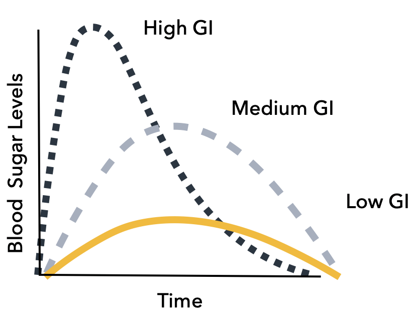Figure 2. Glycemic Index (GI)