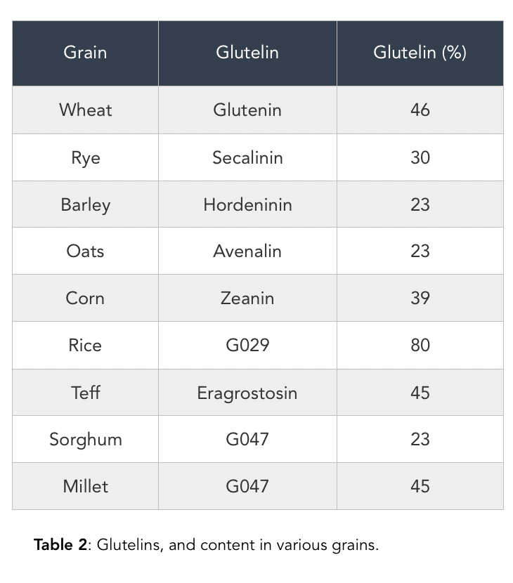 Glutelins, and content in various grains.