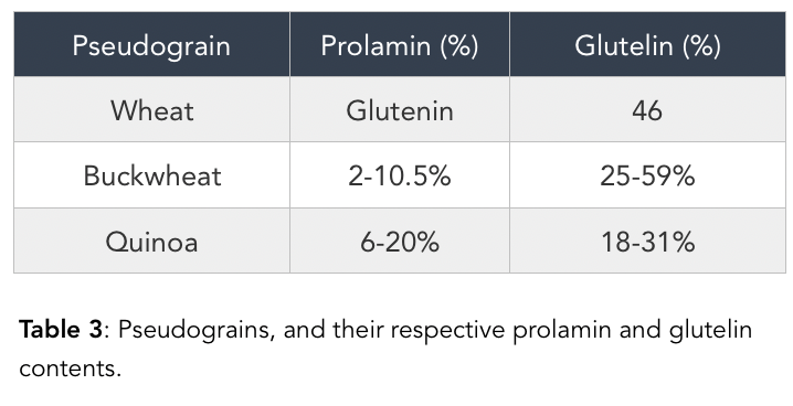 Pseudograins prolamin and glutelin content