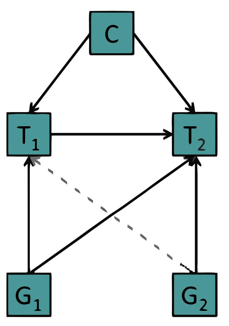 DIAGRAM 5: Bidirectional Mendelian Randomization, Haycock et al 2016