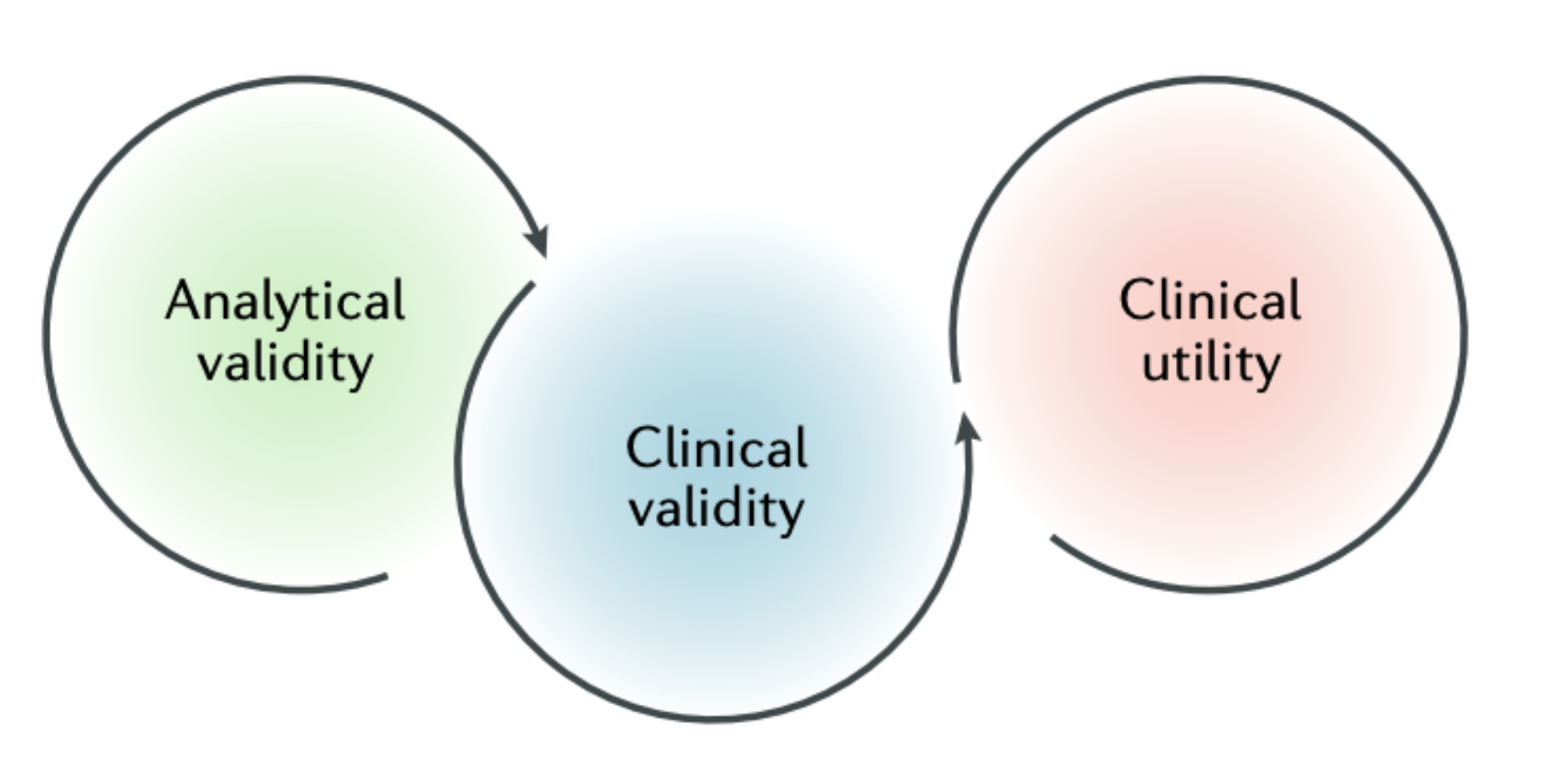 FIGURE 2: Kraus VB. Biomarkers as drug development tools: Discovery, validation, qualification and use. Nature Reviews Rheumatology.