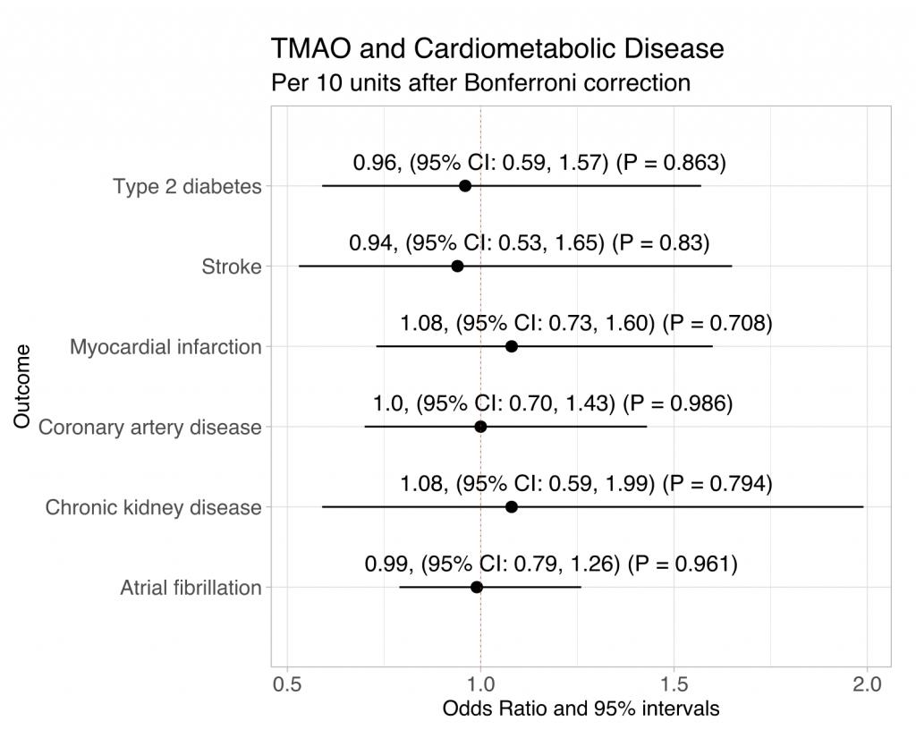 FIGURE 5: Jia J, Dou P, Gao M, et al. Assessment of Causal Direction Between Gut Microbiota-Dependent Metabolites and Cardiometabolic Health: Abi-Directional Mendelian Randomisation Analysis. Diabetes. June 2019
