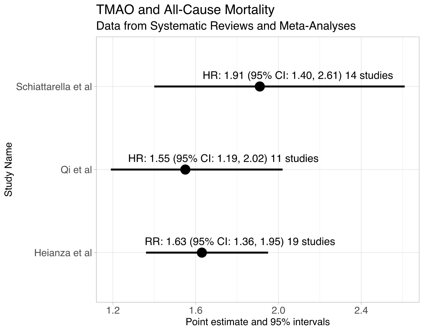 DIAGRAM 1: TMAO and All-Cause Mortality, Data from Systematic Reviews and Meta-Analysis.