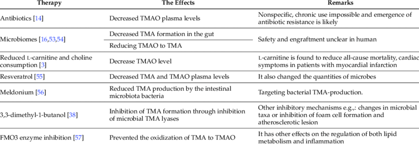 Cardiovascular Disease and how TMAO Fooled us all